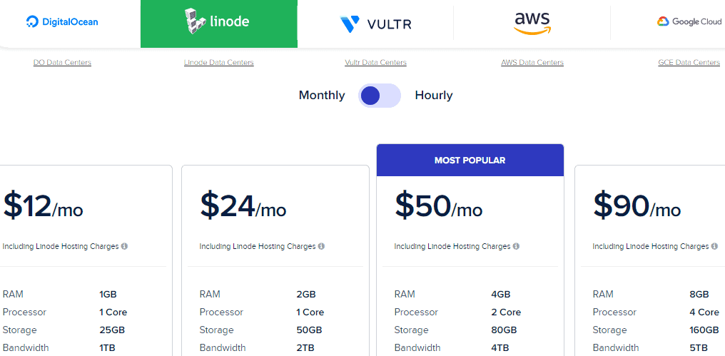 cloudways price
